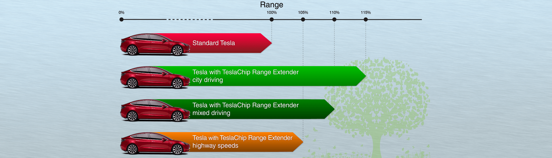 Range extender, improved regen in D, power, glide (roll) mode